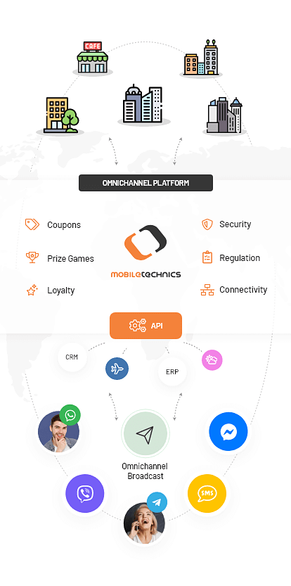 Omnichannel Messaging Plattform